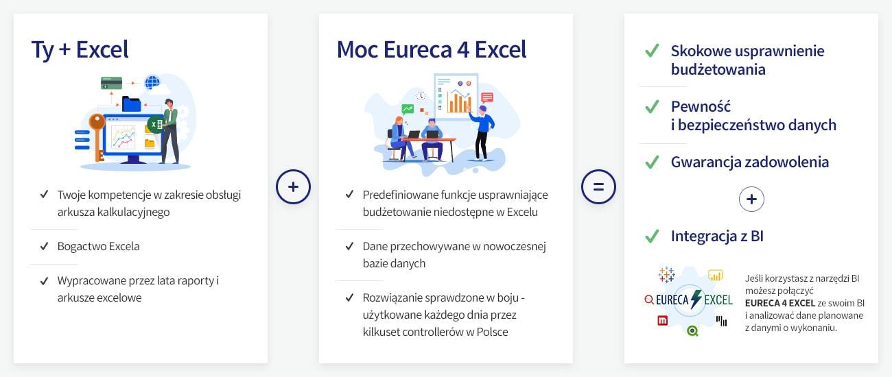 Budżet firmy Eureca 4 Excel atuty