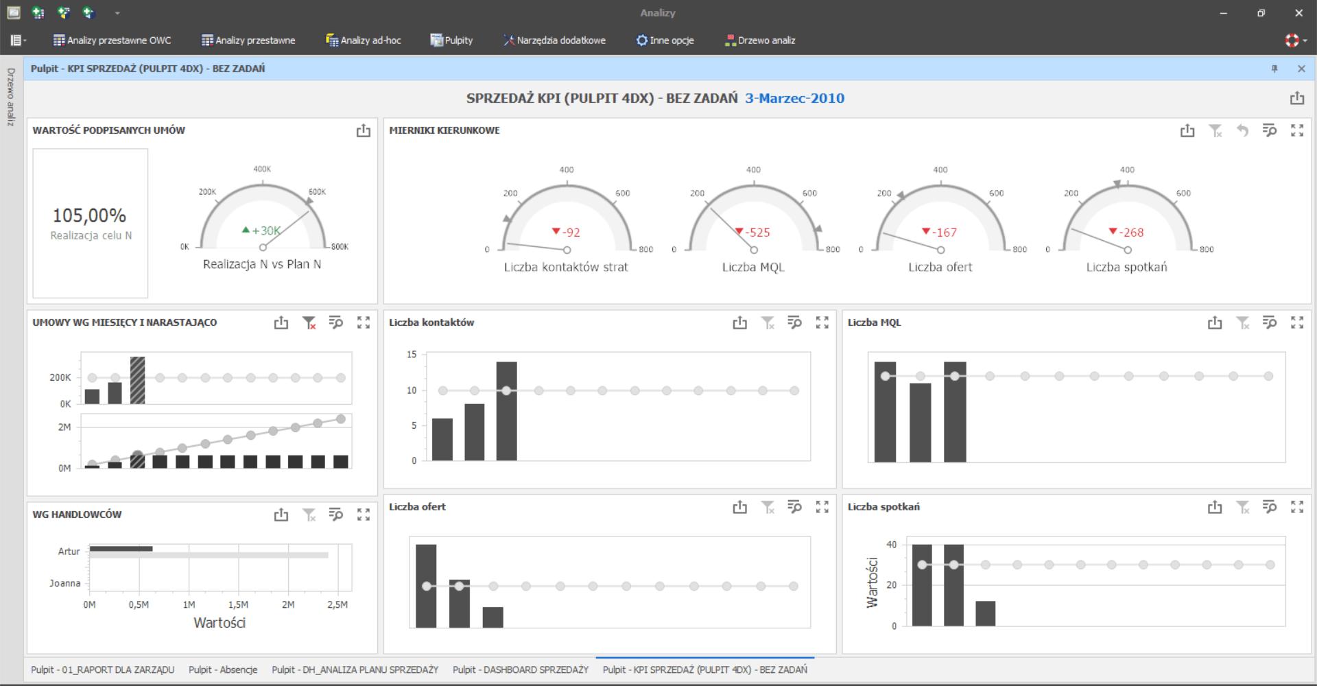 Sprzedaż KPI - pulpit 4DX